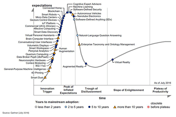 Gartner's Hype Cycle